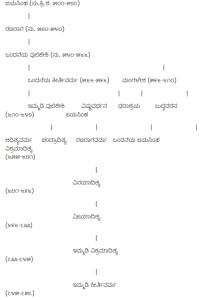 Badaami Tree